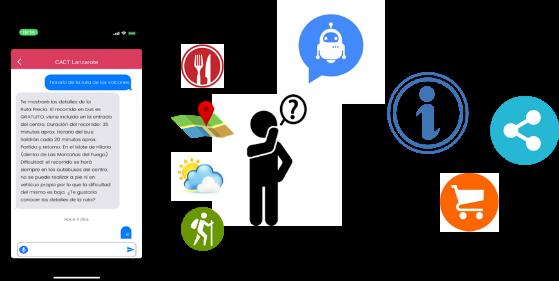 Cognitive Solutions - Eliza Customer Care - Red Skios LTD